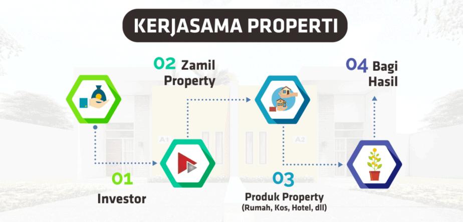 KERJASAMA PROPERTY2